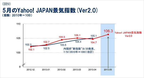 5月のYahoo! JAPAN景気指数のバージョン2.0の図 (指数:2010年=100)