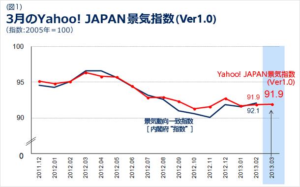3月のYahoo! JAPAN景気指数のバージョン1.0の図
