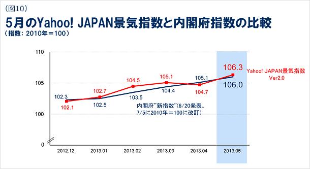 5月のYahoo! JAPAN景気指数と内閣府指数の比較の図(指数:2010年=100)