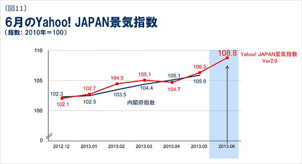 6月のYahoo! JAPAN景気指数の図(指数:2010年=100)