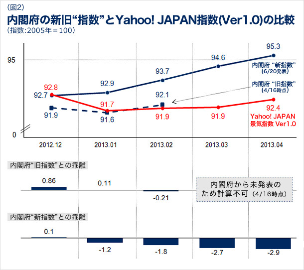 内閣府の新旧指数とYahoo! JAPAN指数のバージョン1.0の比較の図