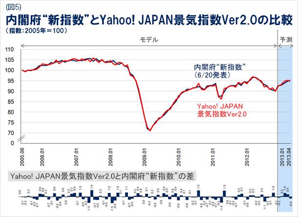 内閣府の新指数とYahoo! JAPAN景気指数のバージョン2.0の比較の図