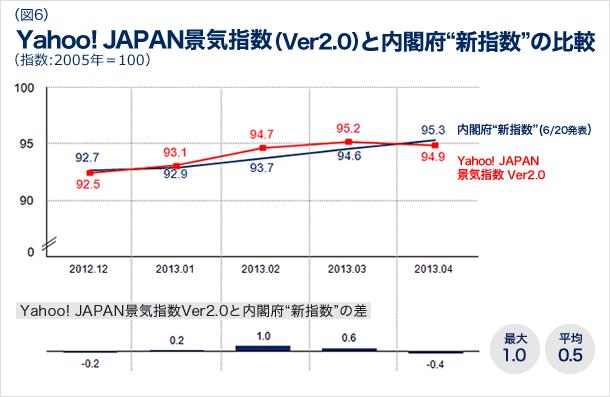 Yahoo! JAPAN景気指数のバージョン2.0と内閣府の新指数の比較の図
