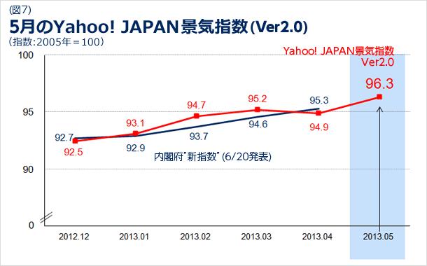 5月のYahoo! JAPAN景気指数のバージョン2.0の図