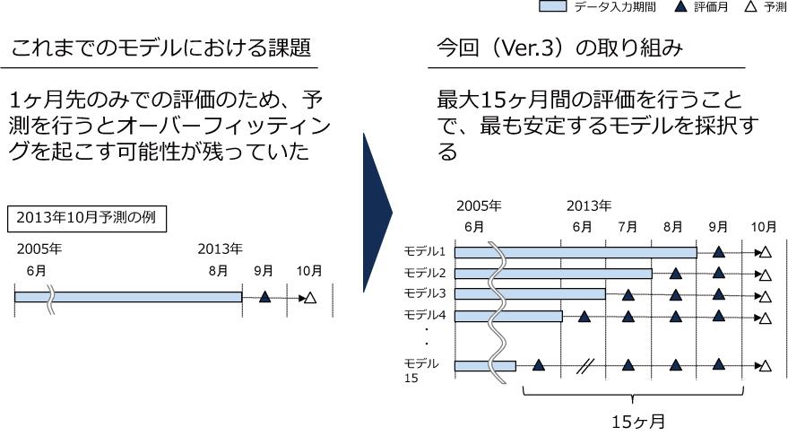 今回の改定のポイント2の図