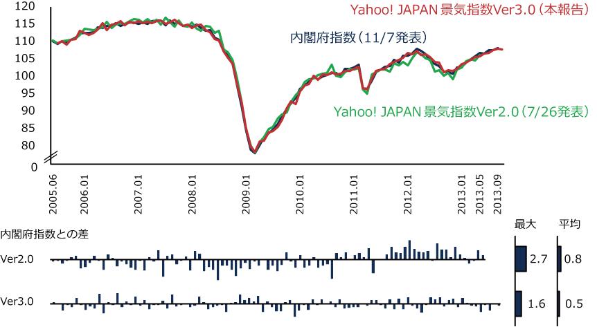 Yahoo! JAPAN景気指数Ver2.0とVer3.0の比較の図