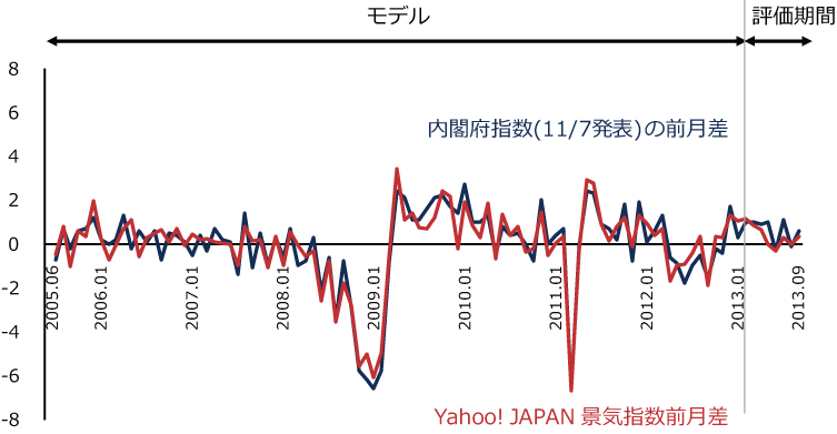 内閣府指数と予測モデルの比較の図