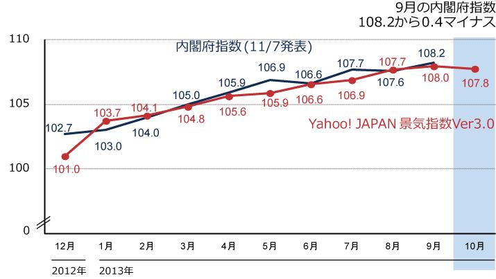 10月のYahoo! JAPAN景気指数バージョン3.0の図
