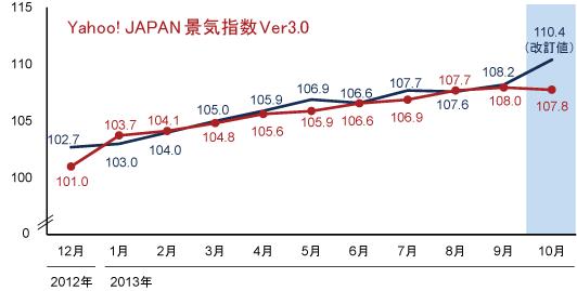 景気動向一致指数(改訂値)とYahoo! JAPAN景気指数の図