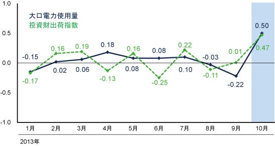 大口電力使用量と投資財出荷指数の寄与度推移の図