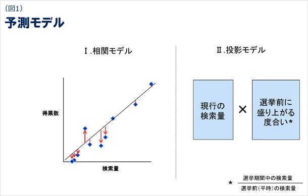 図1 予測モデル