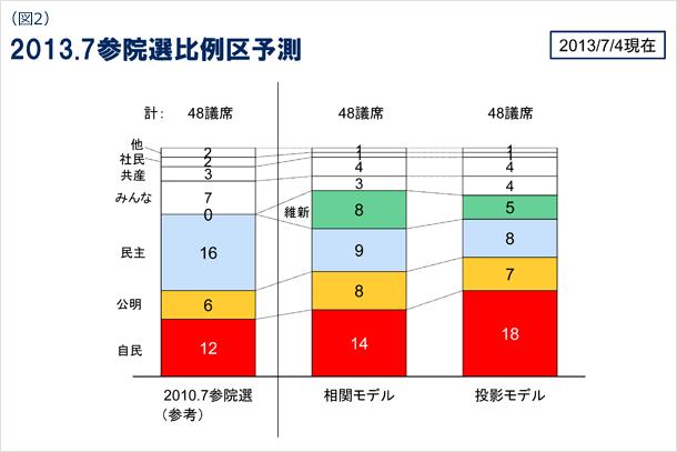 図2 2013年7月参院選比例区予測 2013年7月4日現在