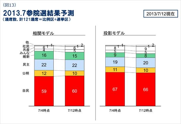 図13 2013年7月参院選結果予測(議席数、計121議席=比例区+選挙区) 2013年7月12日現在