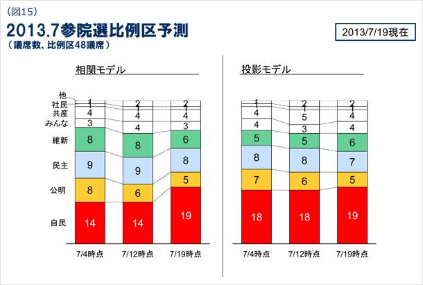 図15 2013年7月参院選比例区予測(議席数、比例区48議席) 2013年7月19日現在