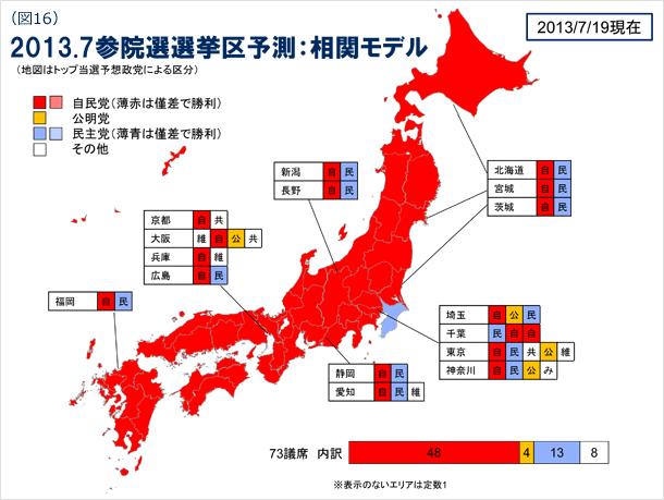 図16 2013年7月参院選選挙区予測:相関モデル(地図はトップ当選予想政党による区分) 2013年7月19日現在
