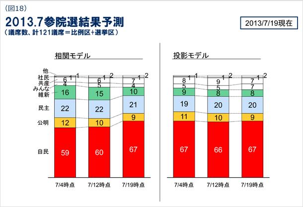 図18 2013年7月参院選結果予測(議席数、計121議席=比例区+選挙区) 2013年7月19日現在