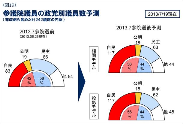 図19 参議院議員の政党別議員数予測(非改選も含めた計242議席の内訳) 2013年7月19日現在