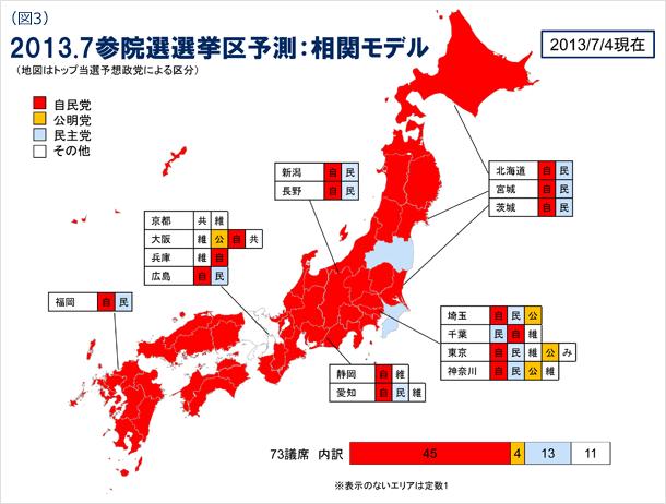 図3 2013年7月の参院選選挙区予測の相関モデル(地図はトップ当選予想政党による区分) 2013年7月4日現在