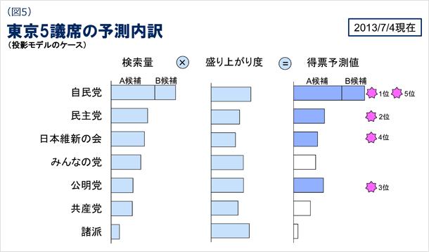 図5 東京5議席の予測内訳(投影モデルのケース) 2013年7月4日現在