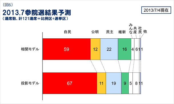 図6 2013年7月の参院選結果予測(議席数、計121議席=比例区+選挙区) 2013年7月4日現在
