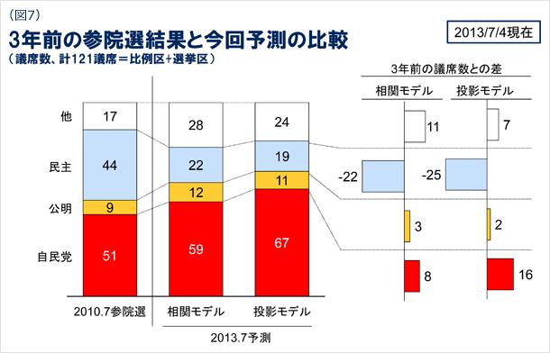 図7 3年前の参院選結果と今回予測の比較(議席数、計121議席=比例区+選挙区) 2013年7月4日現在