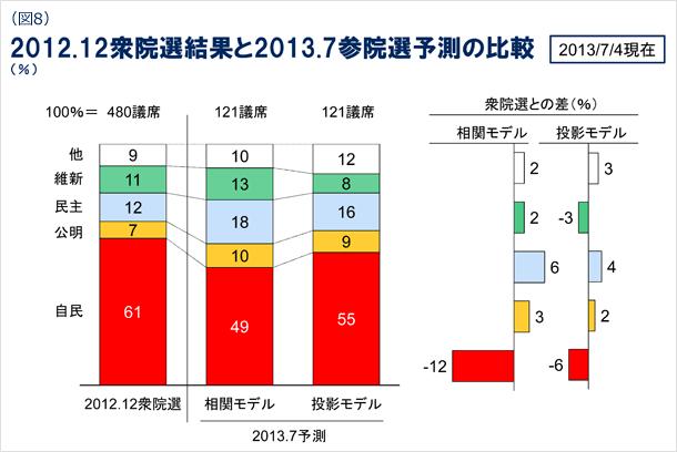 図8 2012年12月の衆院選結果と2013年7月の参院選予測の比較(%) 2013年7月4日現在
