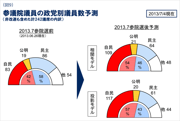 図9 参議院議員の政党別議員数予測(非改選も含めた計242議席の内訳) 2013年7月4日現在