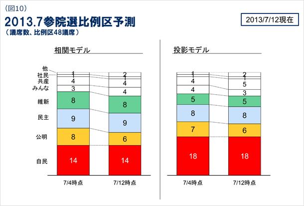 図10 2013年7月参院選比例区の予測(議席数、比例区48議席) 2013年7月12日現在