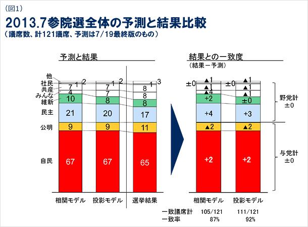 図1 2013年7月参院選全体の予測と結果比較図(議席数、計121議席、予測は7月19日最終版のもの)