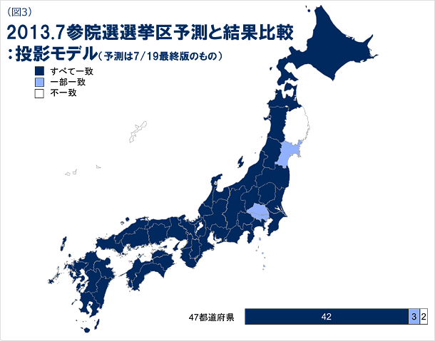 図3 2013年7月参院選選挙区予測と結果比較の投影モデルの図(予測は7月19日最終版のもの)