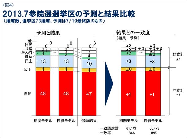 図4 2013年7月参院選選挙区の予測と結果比較の図 (議席数、選挙区73議席、予測は7月19日最終版のもの)