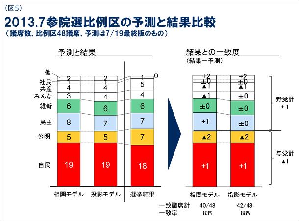 図5 2013年7月参院選比例区の予測と結果比較の図 (議席数、比例区48議席、予測は7月19日最終版のもの)
