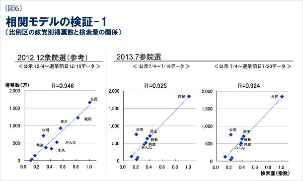 図6 相関モデルの検証の図1(比例区の政党別得票数と検索量の関係)