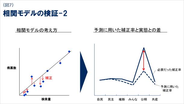 図7 相関モデルの検証の図2