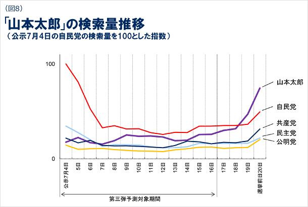 図8 山本太郎の検索量推移の図(公示7月4日の自民党の検索量を100とした指数)