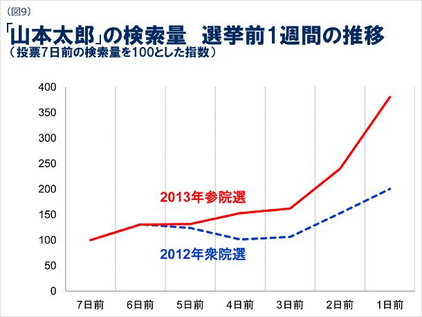 図9 山本太郎の検索量における選挙前1週間の推移の図(投票7日前の検索量を100とした指数)