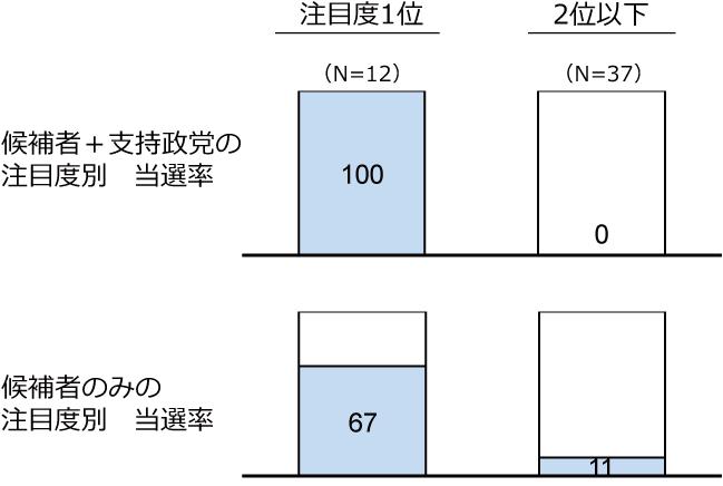 新人のみ選挙における注目度別当選率の図