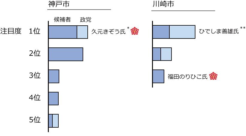 神戸市・川崎市の候補者+政党別注目度の図