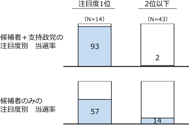 神戸市・川崎市の候補者+政党別の注目度新人のみ選挙における注目度別当選率の図
