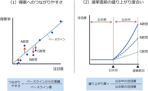 予測モデルの図