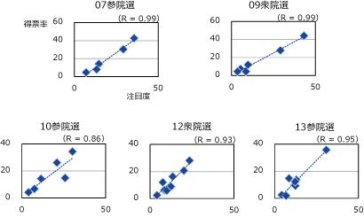 過去の国政選挙の政党別注目度と比例区得票率の相関の図2