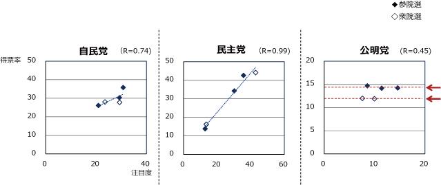 過去の国政選挙の政党別注目度と比例区得票率の図