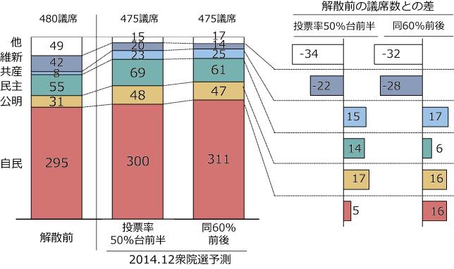 解散前と今回予測の比較:比例区+小選挙区計の図