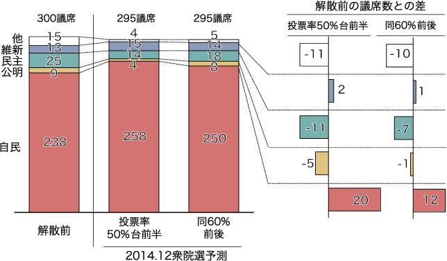 解散前と最終予測の比較:小選挙区の図