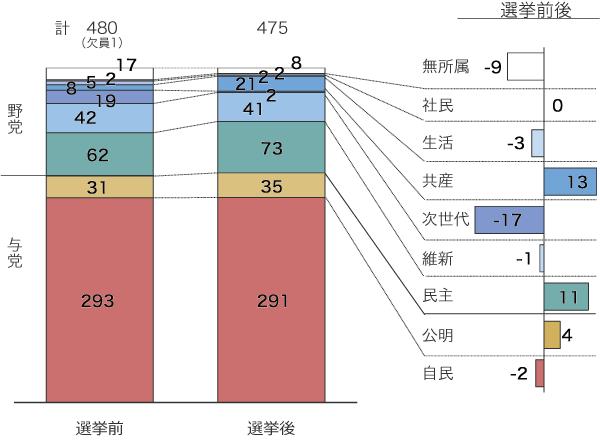 2014衆議院議員選挙の結果の図