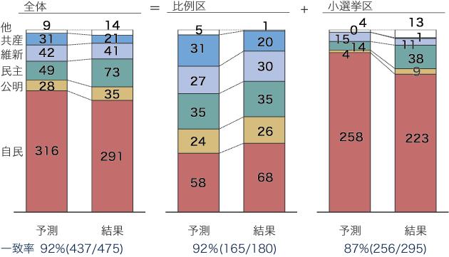 2014衆院選最終予測と結果比較:比例区+小選挙区計の図