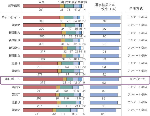 他の予測との一致率の比較の図
