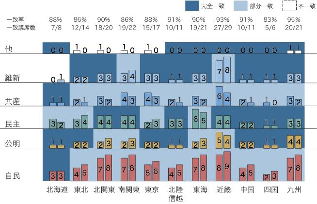 最終予測と結果比較:比例区選挙ブロック別の図