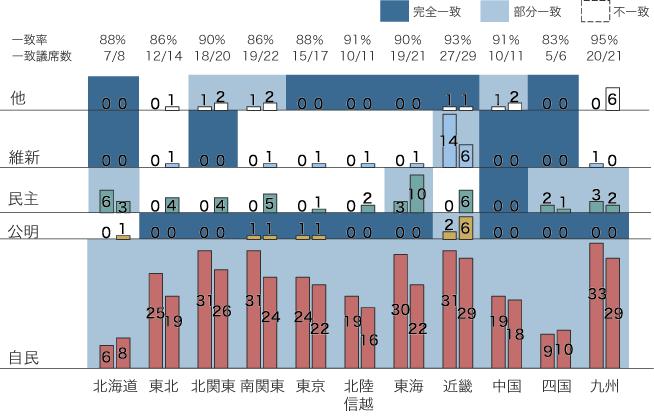 最終予測と結果比較:小選挙区地域別の図