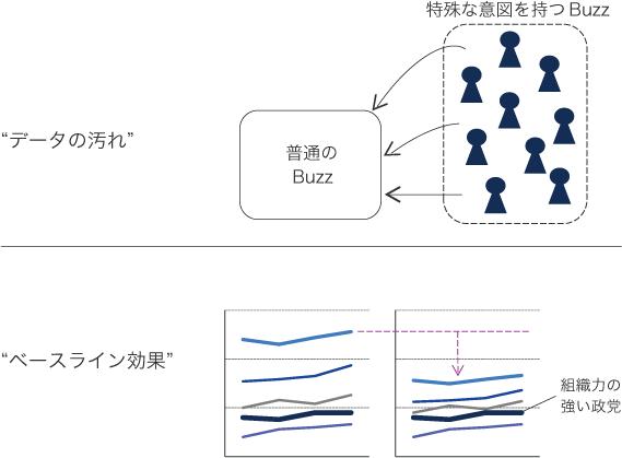 データに問題が生じる2つの可能性の図